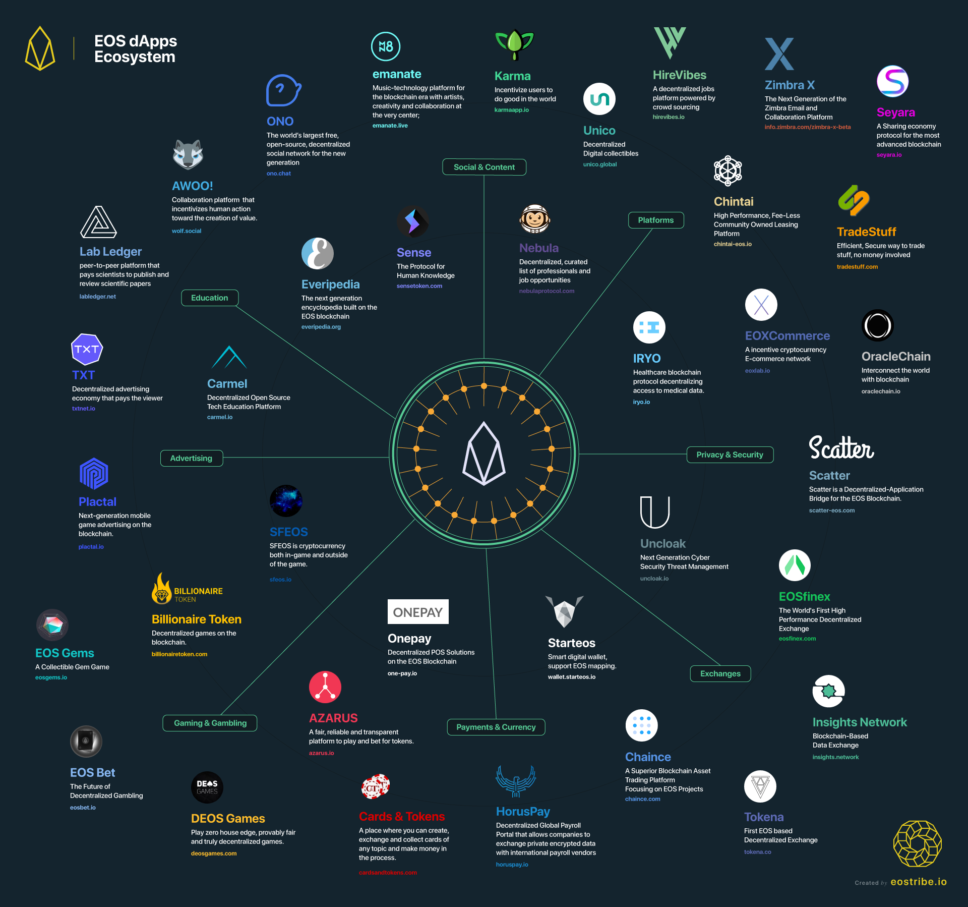 L'écosystème autour de EOS